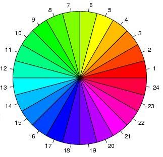 A Color Wheel Complementary Colors Are That Differ By 12 180 Degrees Example Blue And Yellow Green Magenta Red Aqua
