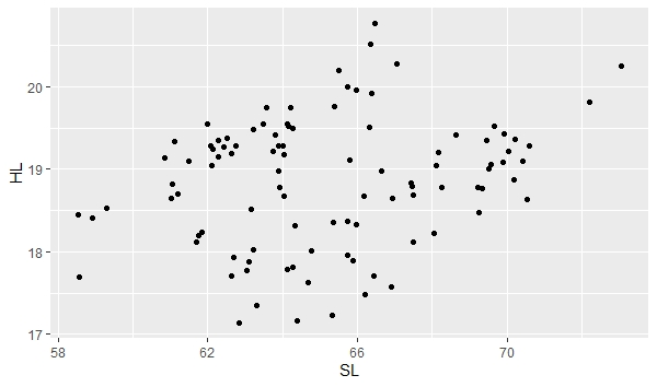 Aguirre Lab Home Page: R Scatter Plot Tutorial