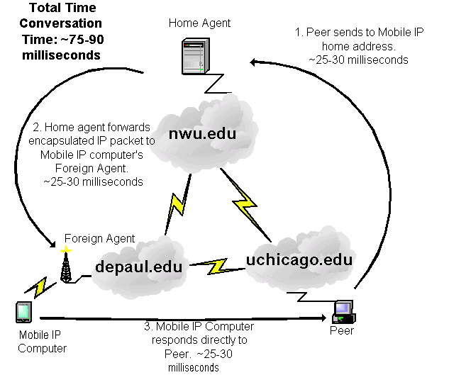 mobile ip Mobile ip presentation for telecom class this feature is not available right now please try again later.